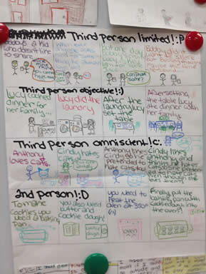 One-Page Fiction Reading/Thinking Passages Aligned with Core